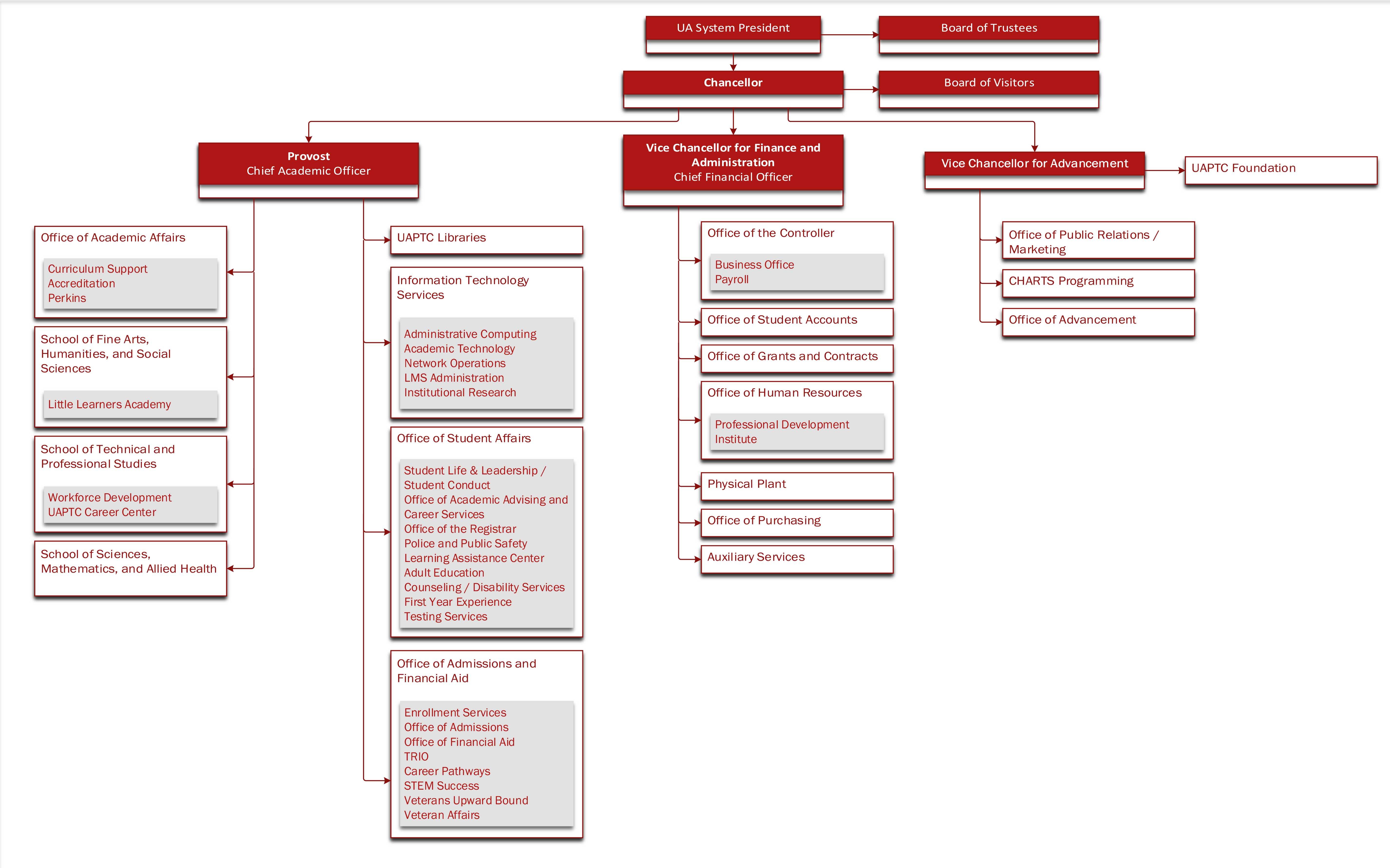 UA-PTC Organizational Chart