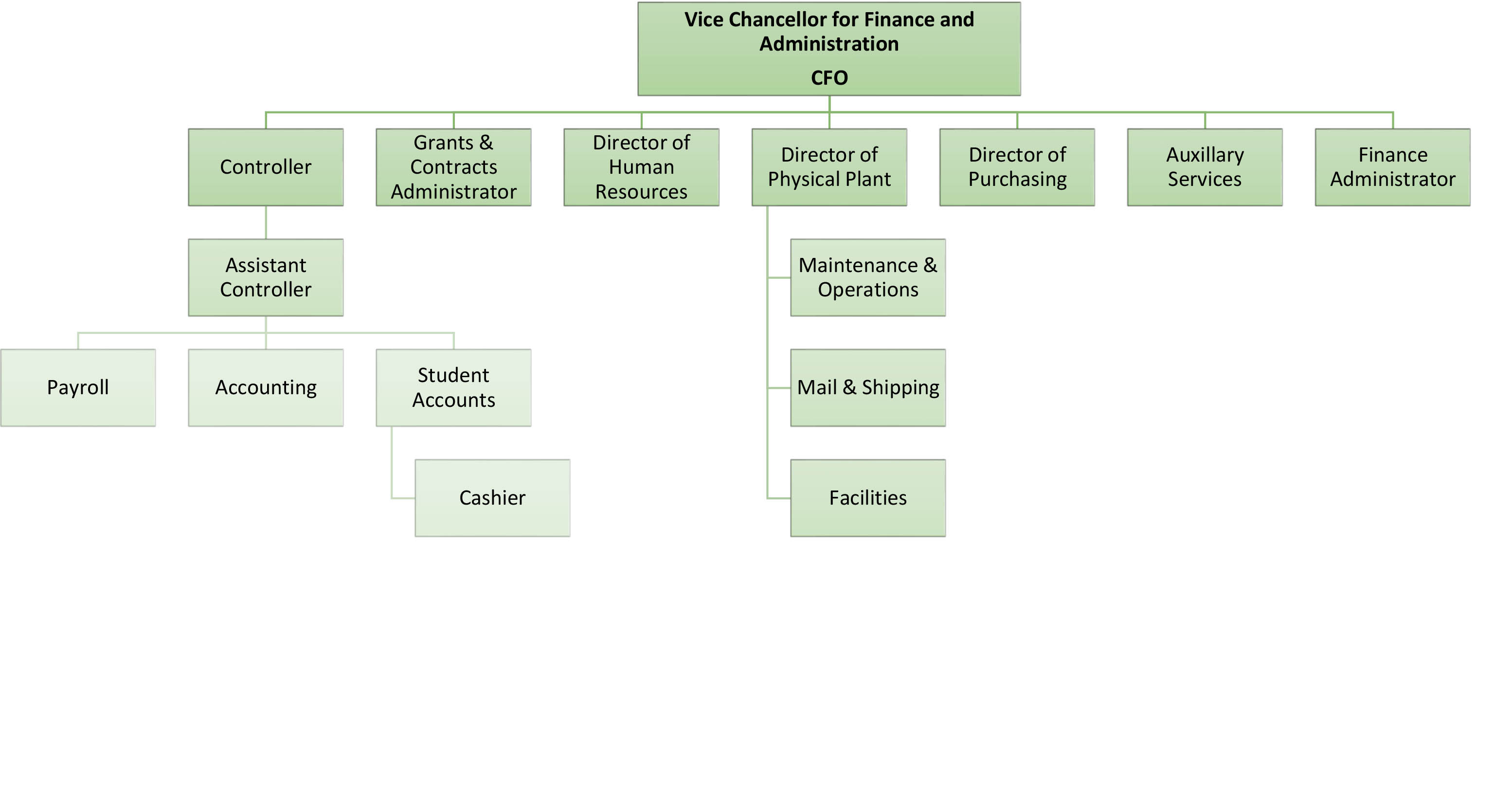 Finance and Administration Organizational Chart