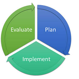 Plan-Implement-Evaluate-process
